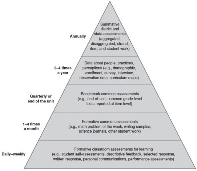 Curriculum instruction and assessment data pyramid pronofoot35fo Gallery