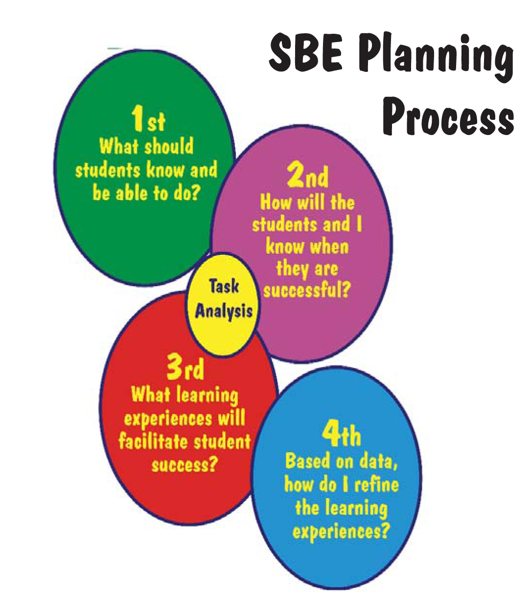 SBE Planning Process