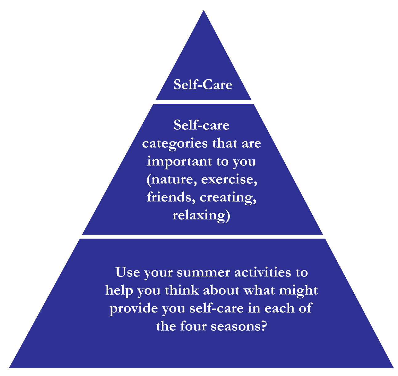 Self-Care Pyramid
