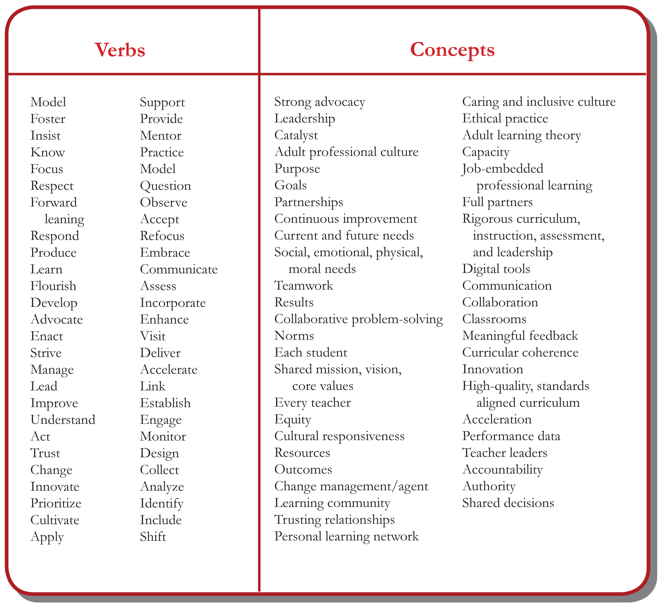Verbs and Concepts